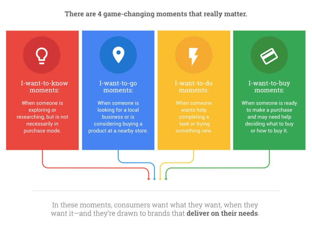 Micro-moments are one of the marketing trends 2018.