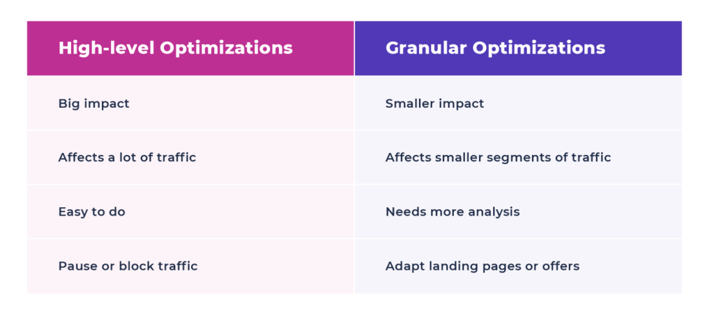 A chart showing the difference between high-level campaign optimizations and granular optimizations