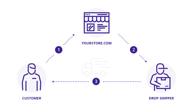 a chart showing how dropshipping work